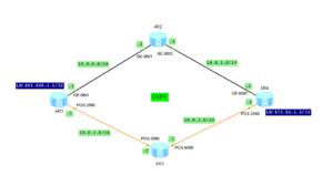 IP FRR topology
