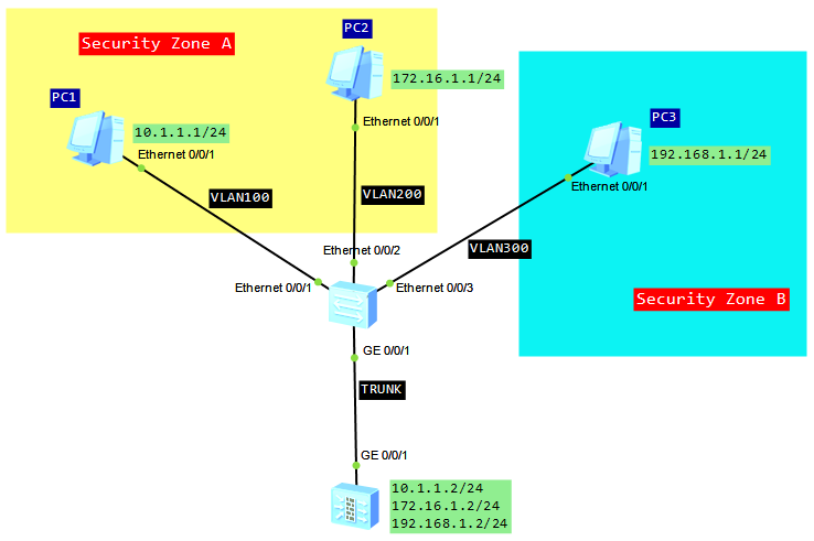 Inter-VLAN communication on USG firewall - Labnario