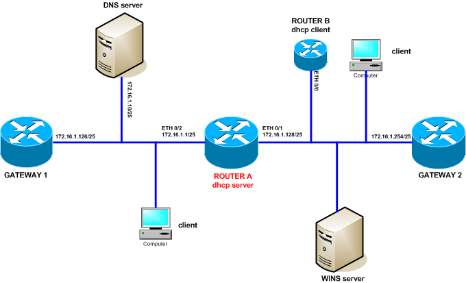Huawei AR19/29/49 router DHCP configuration - Labnario