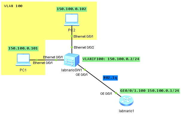 how to configure trunk between Huawei router and switch - Labnario