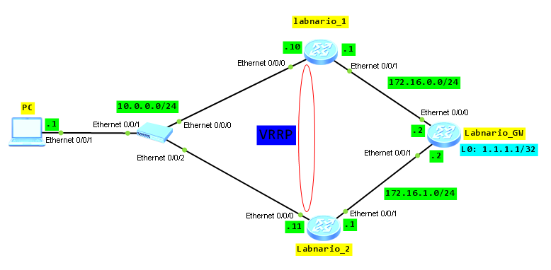 VRRP on Huawei router - Labnario